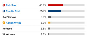 Polls for the Governors race!